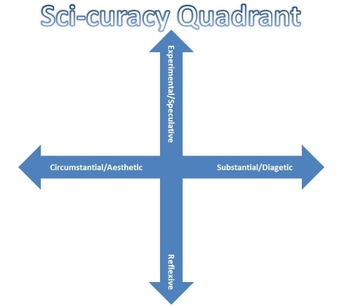 sci-curacy-quadrant
